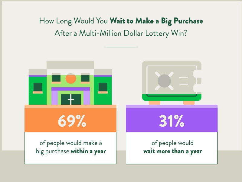 Study] What Would Americans Do If They Won the Lottery